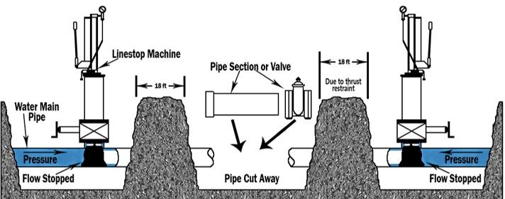 Tradiotional valve insertion method